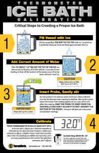Infographic: Ice Bath
